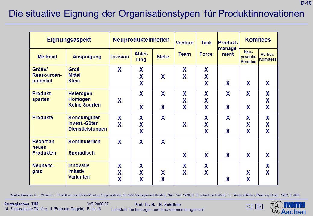 Neuprodukt- einheiten Pro- jekt- mana- ge- ment Linienver- antwortung