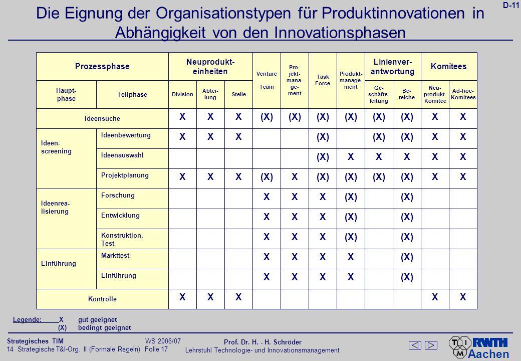 D-12 Die Eignung der Organisationstypen für Produktinnovationen in Abhängigkeit von der Problemstrukturierung.