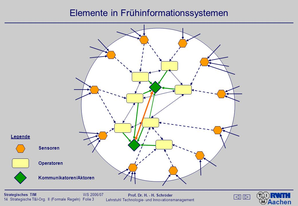 Konzept zur Organisation von Frühaufklärungssystemen
