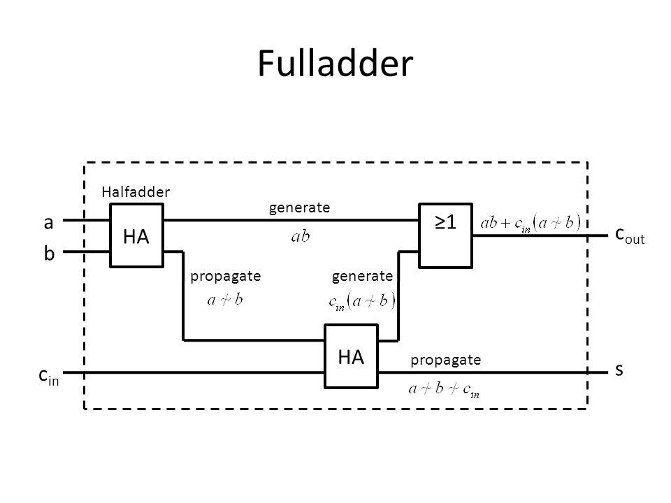 Fulladder a HA ≥1 cout b HA s cin Halfadder generate propagate