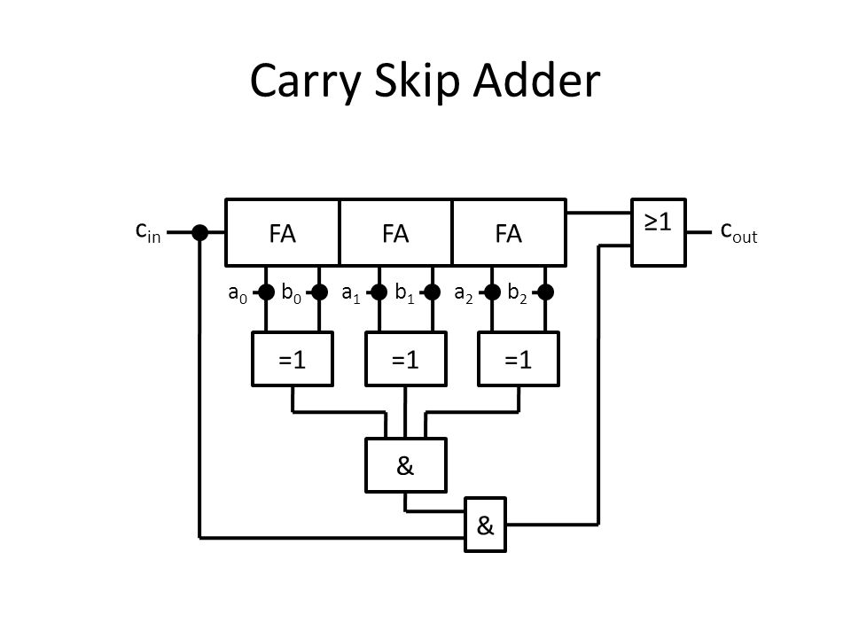 Carry Skip Adder FA FA FA ≥1 cin cout a0 b0 a1 b1 a2 b2 =1 =1 =1 & &