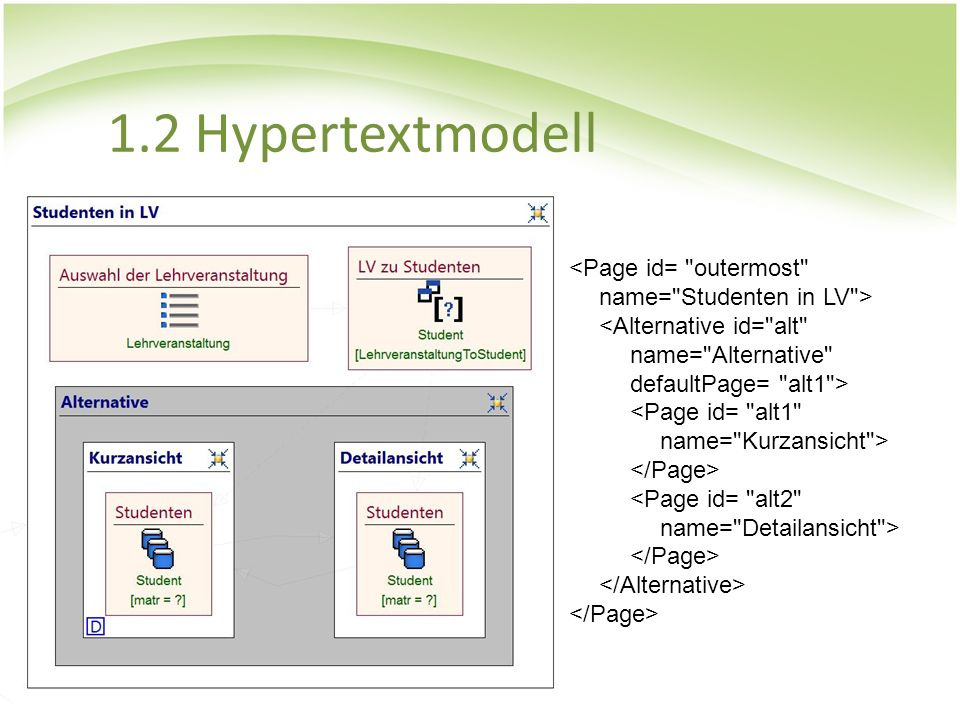 1.2 Hypertextmodell <Page id= outermost name= Studenten in LV > <Alternative id= alt name= Alternative defaultPage= alt1 >