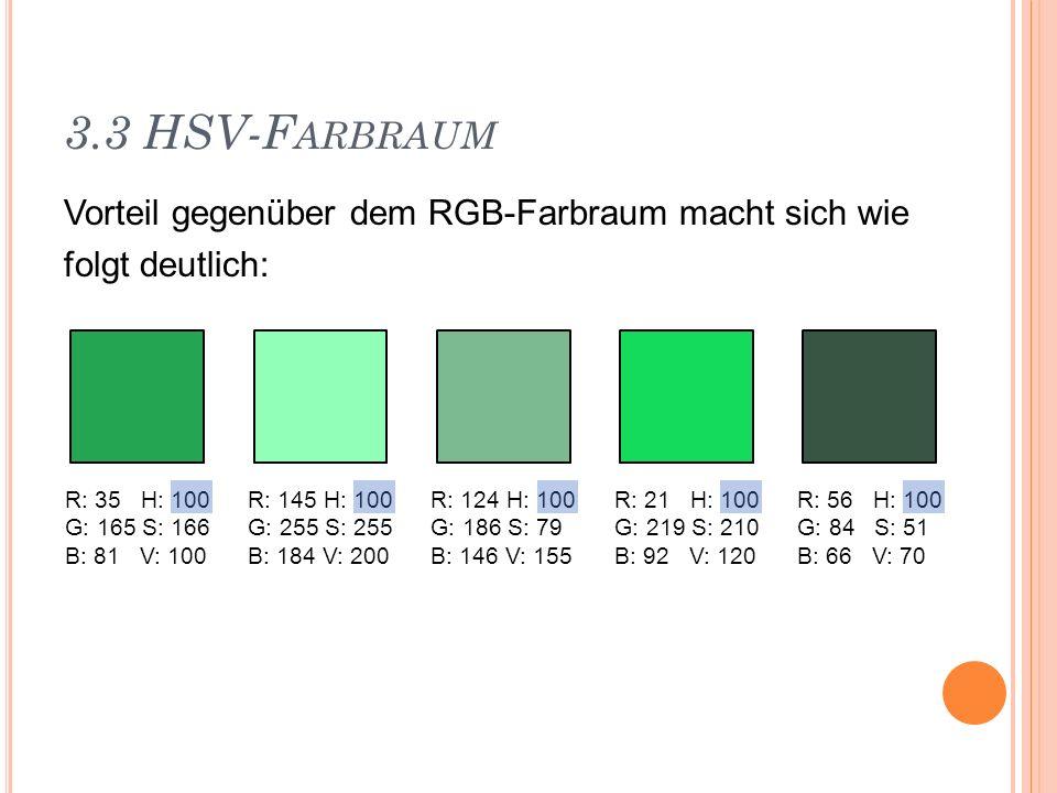 3.3 HSV-FarbraumVorteil gegenüber dem RGB-Farbraum macht sich wie folgt deutlich: R: 35 H: 100. G: 165 S: 166.