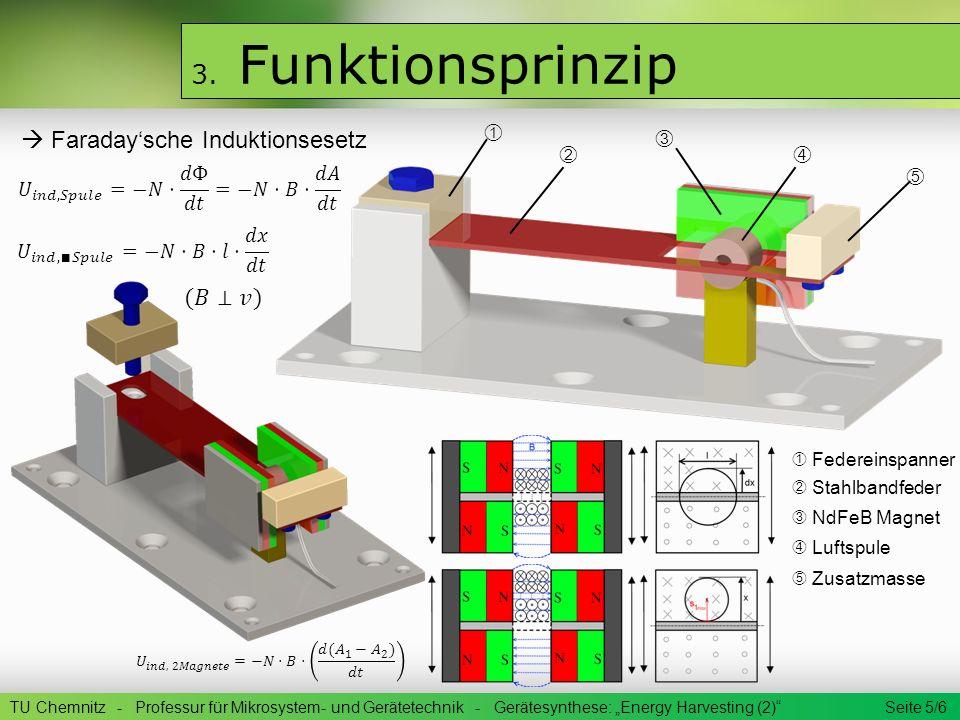 3. Funktionsprinzip ➀  Faraday'sche Induktionsesetz ➂ ➁ ➃ ➄ (𝐵⊥𝑣)