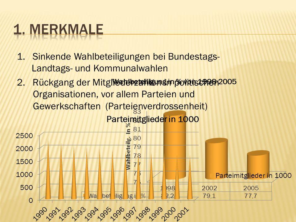 1. Merkmale 1. Sinkende Wahlbeteiligungen bei Bundestags-Landtags- und Kommunalwahlen.