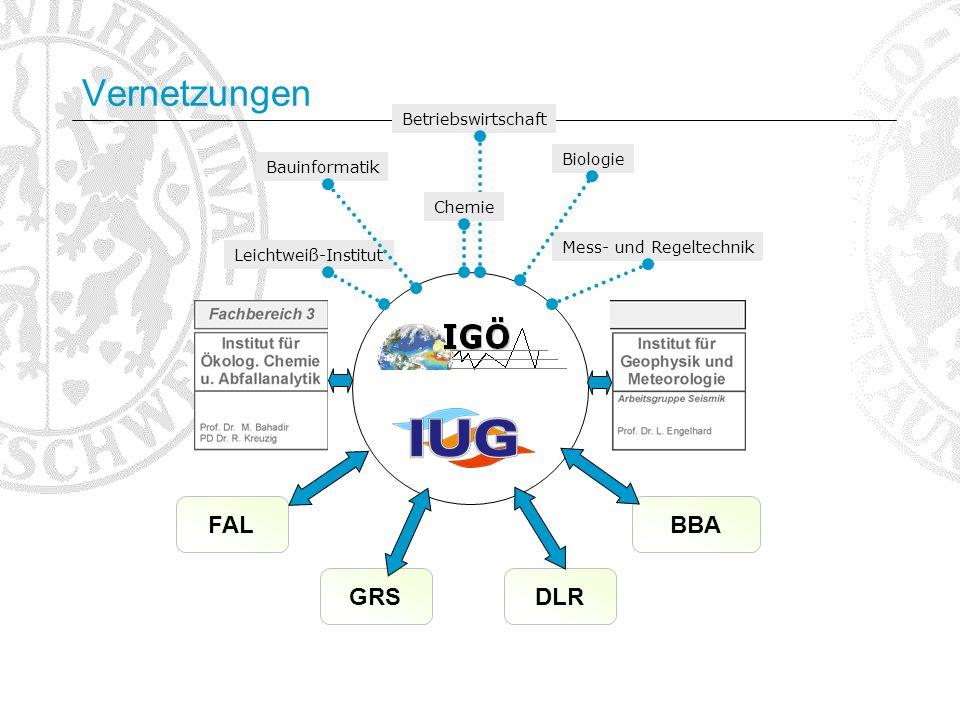 Vernetzungen FAL BBA GRS DLR Betriebswirtschaft Biologie Bauinformatik