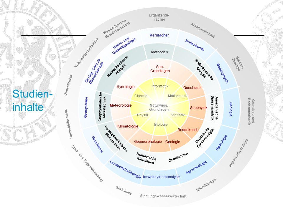 Studien- inhalte Naturwiss. Grundlagen Mathematik Statistik Biologie