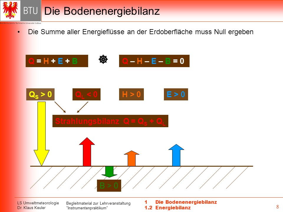 Die Bodenenergiebilanz