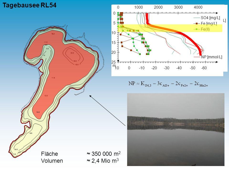 Tagebausee RL54 Fläche  350 000 m2 Volumen  2,4 Mio m3 5 10 15 20 25
