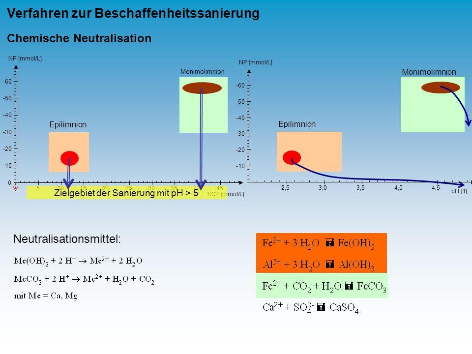 Zielgebiet der Sanierung mit pH > 5