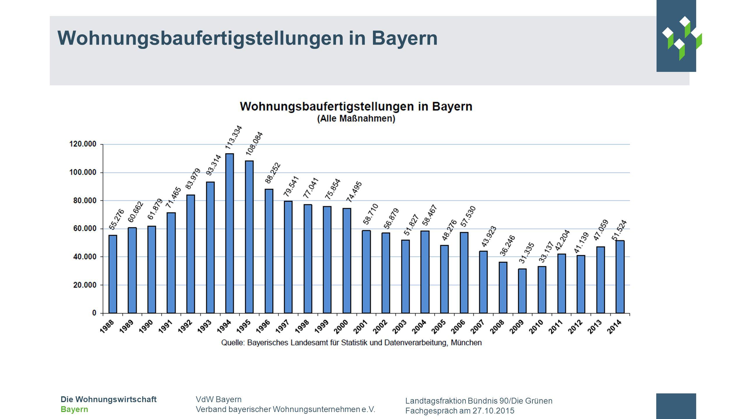 Wohnungsbaufertigstellungen in Bayern
