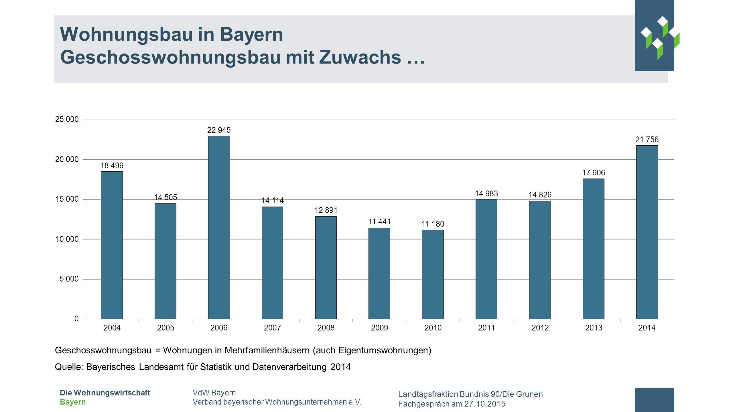 Wohnungsbau in Bayern Geschosswohnungsbau mit Zuwachs …