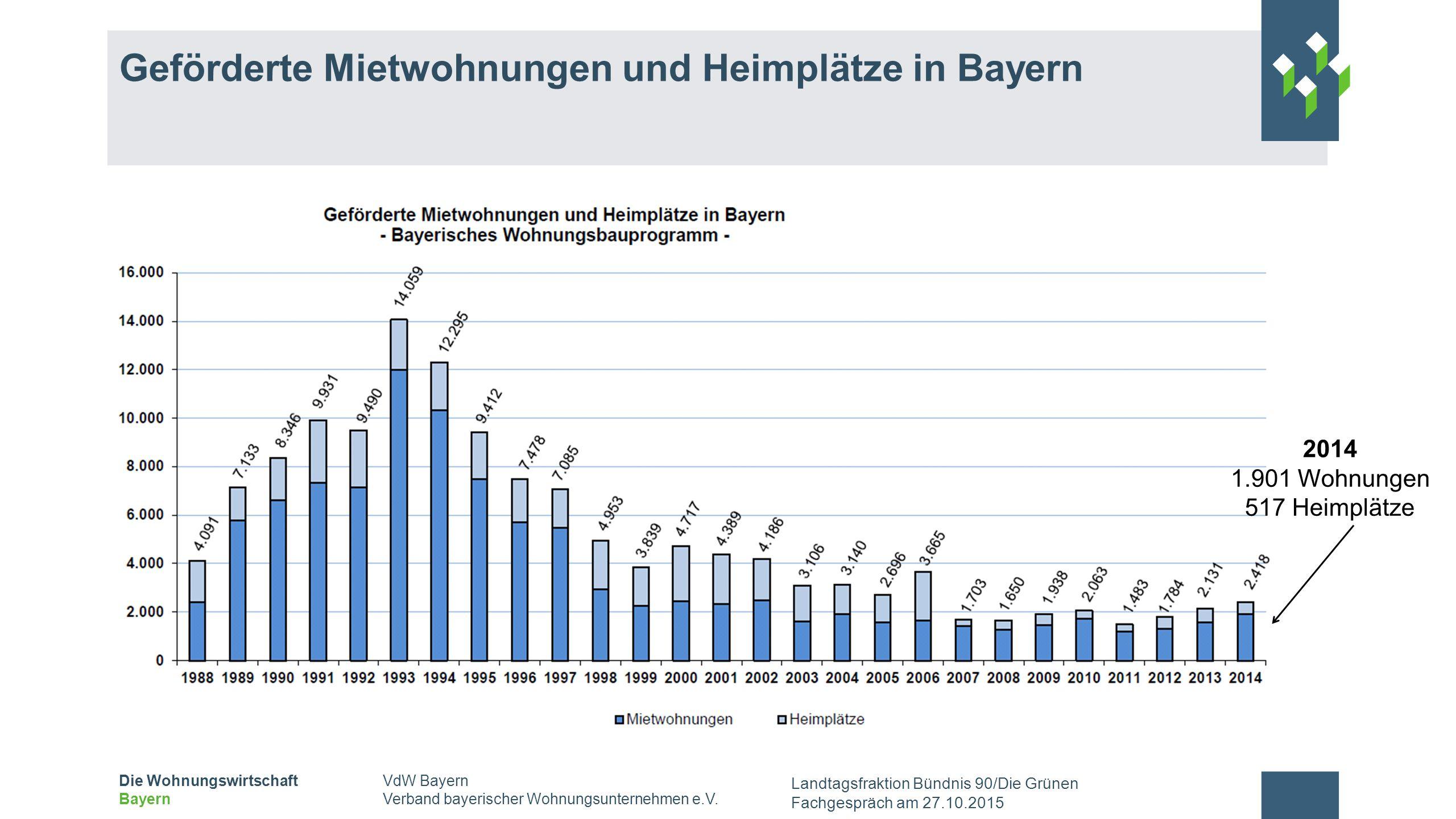 Geförderte Mietwohnungen und Heimplätze in Bayern