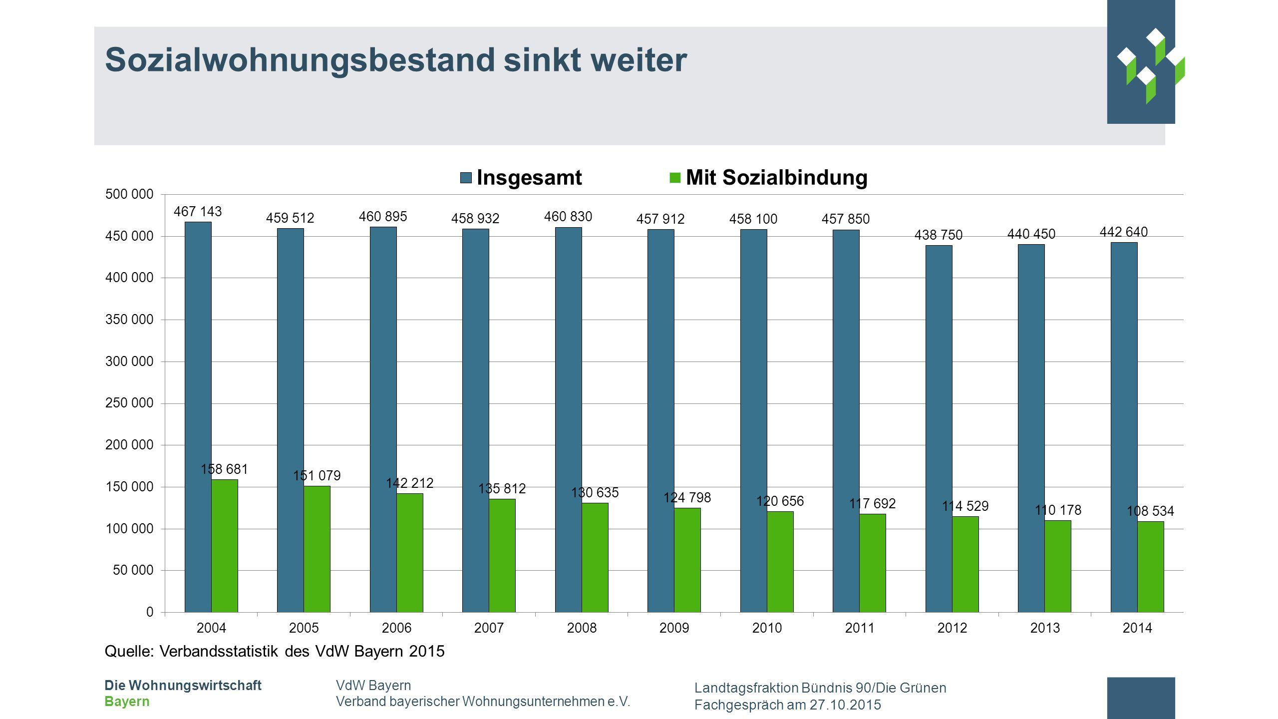 Sozialwohnungsbestand sinkt weiter