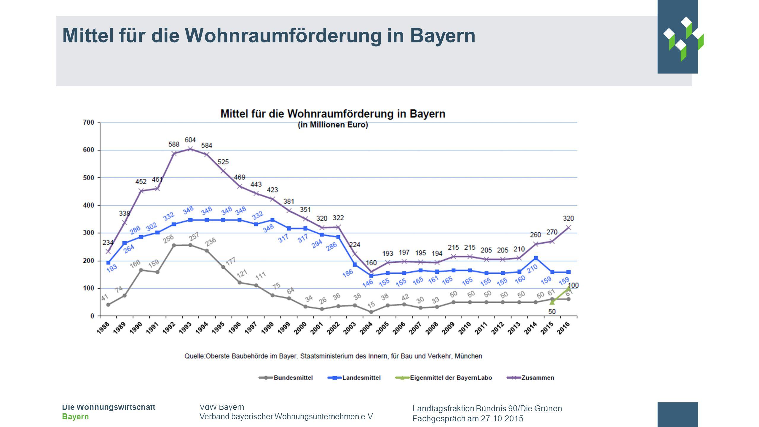 Mittel für die Wohnraumförderung in Bayern