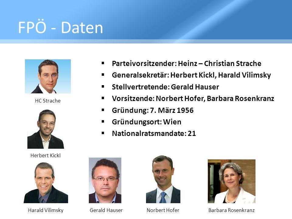 FPÖ - Daten Parteivorsitzender: Heinz – Christian Strache