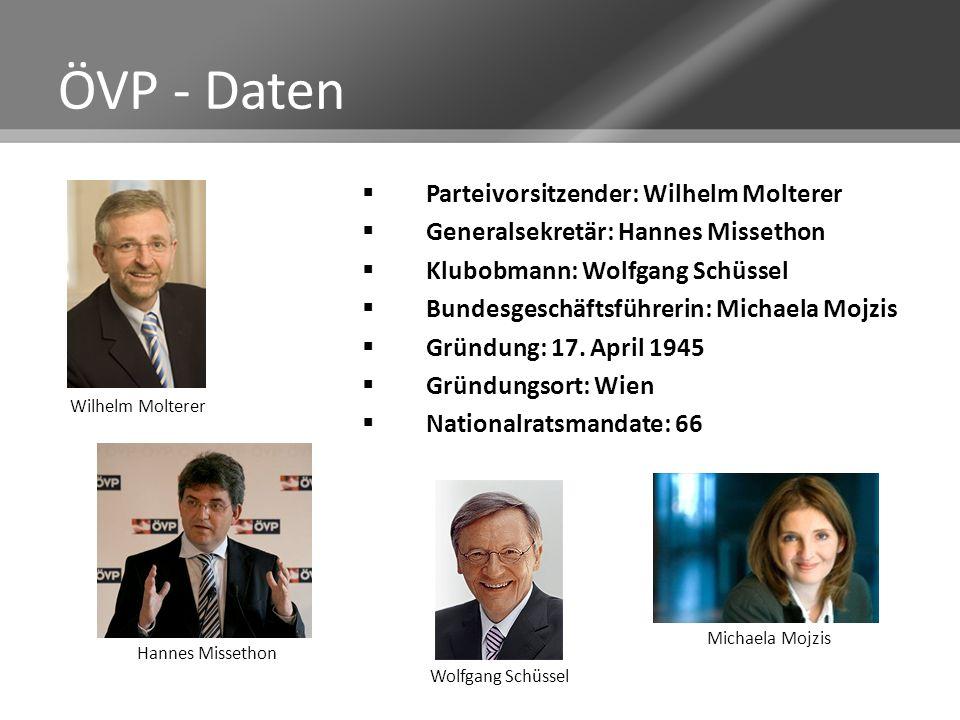 ÖVP - Daten Parteivorsitzender: Wilhelm Molterer