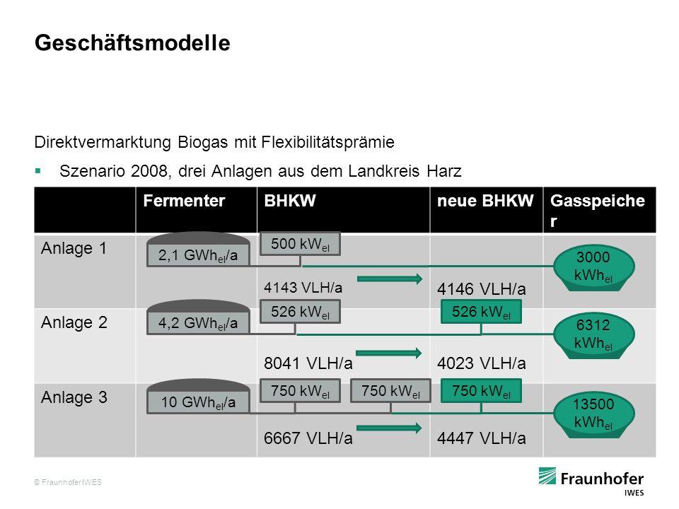 Geschäftsmodelle Direktvermarktung Biogas mit Flexibilitätsprämie