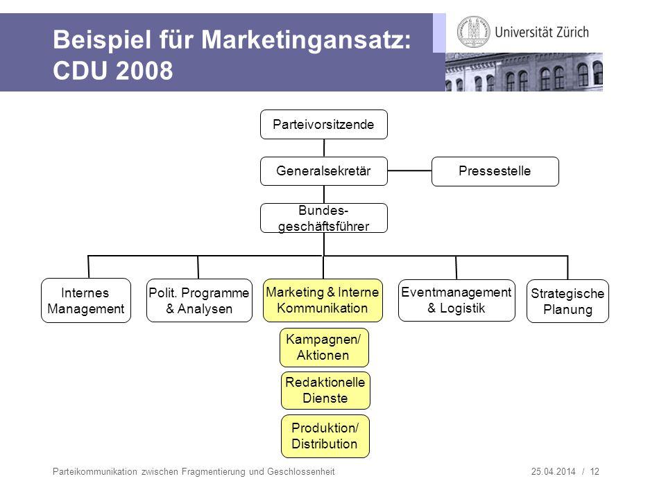 Beispiel für Marketingansatz: CDU 2008