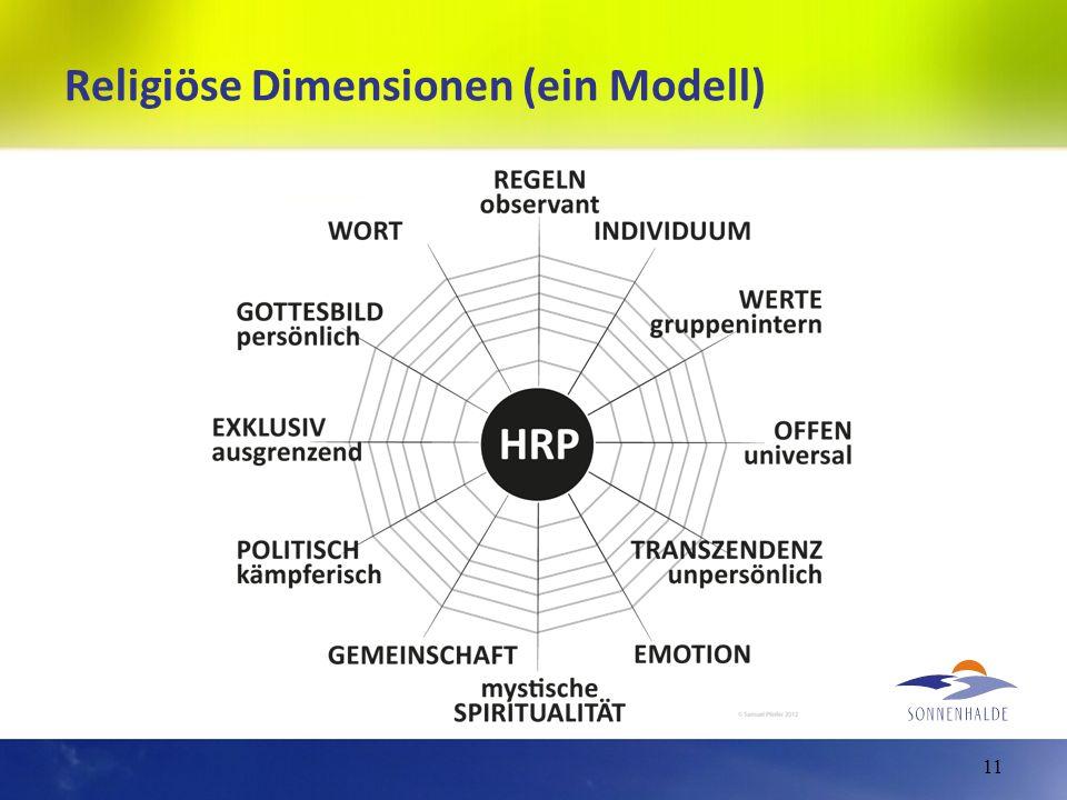 Religiöse Dimensionen (ein Modell)