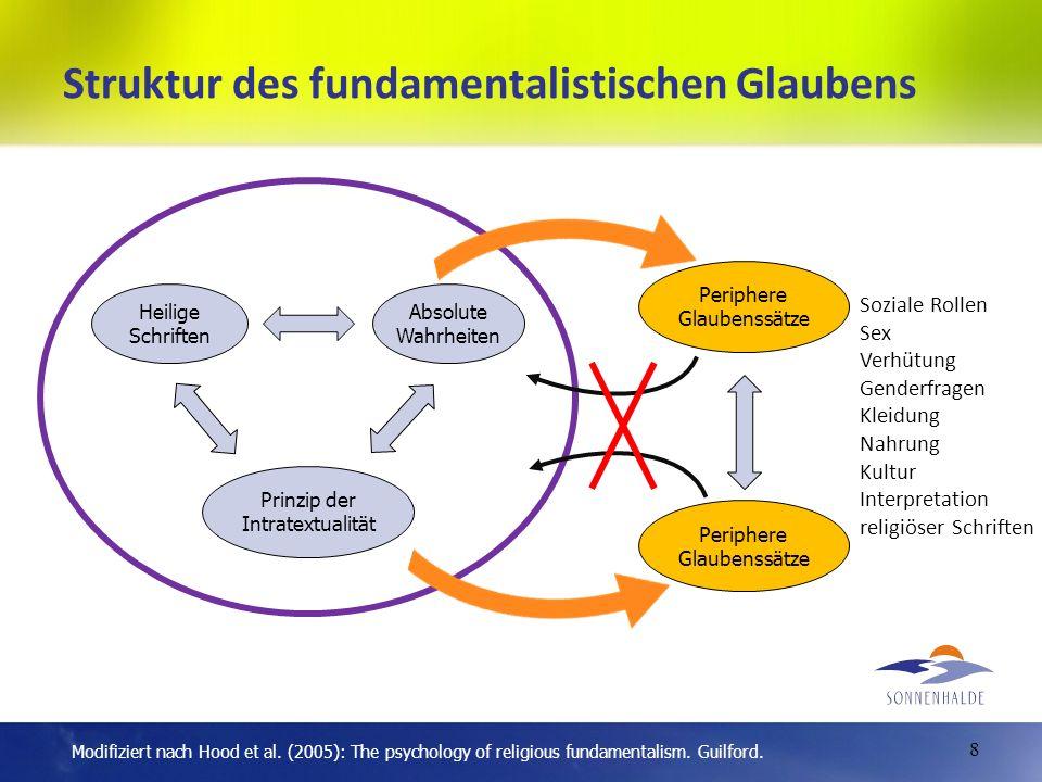 Struktur des fundamentalistischen Glaubens