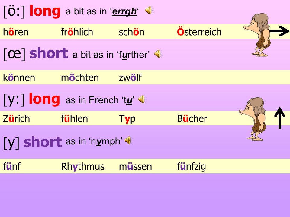 [ö:] long [œ] short [y:] long [y] short a bit as in 'errgh'