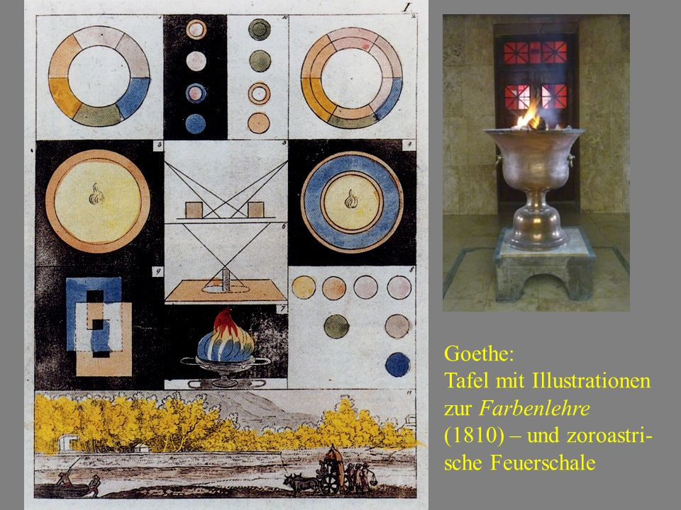 Goethe: Tafel mit Illustrationen zur Farbenlehre (1810) – und zoroastri-sche Feuerschale