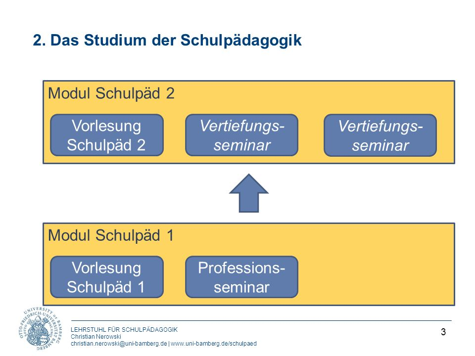 2. Das Studium der Schulpädagogik