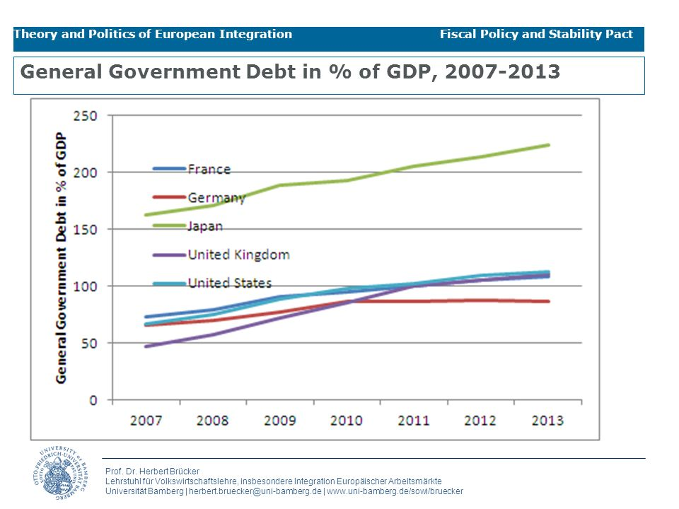 General Government Debt in % of GDP, 2007-2013
