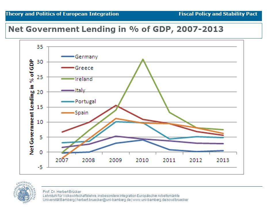 Net Government Lending in % of GDP, 2007-2013