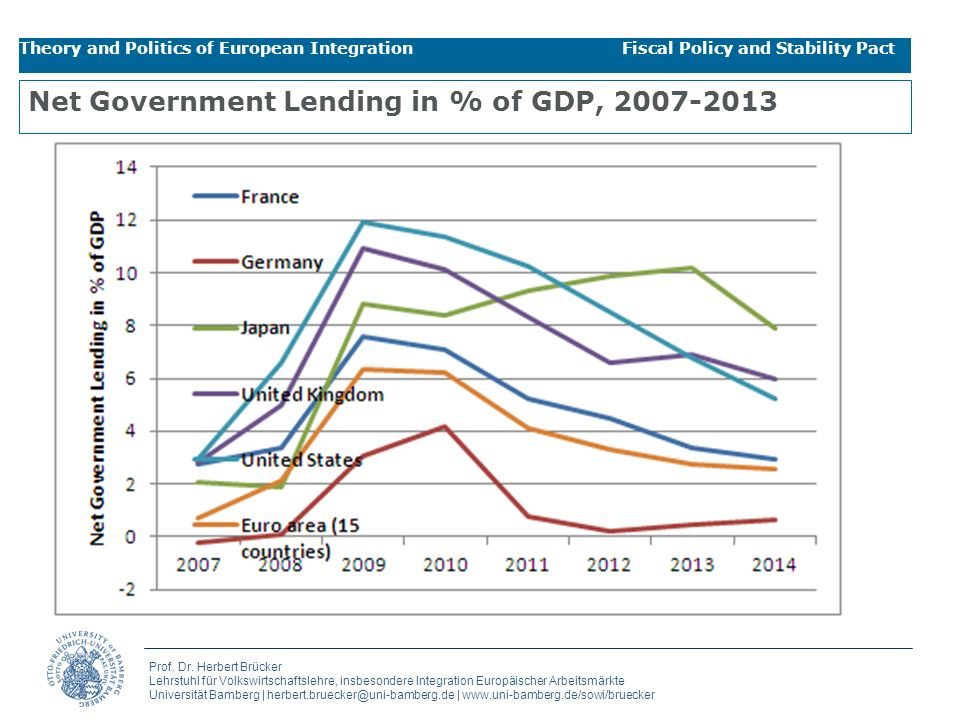 Net Government Lending in % of GDP,