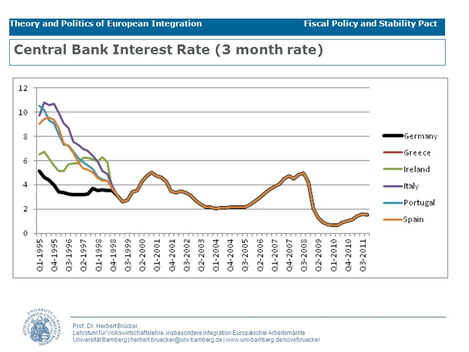 Central Bank Interest Rate (3 month rate)