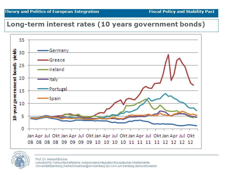 Long-term interest rates (10 years government bonds)