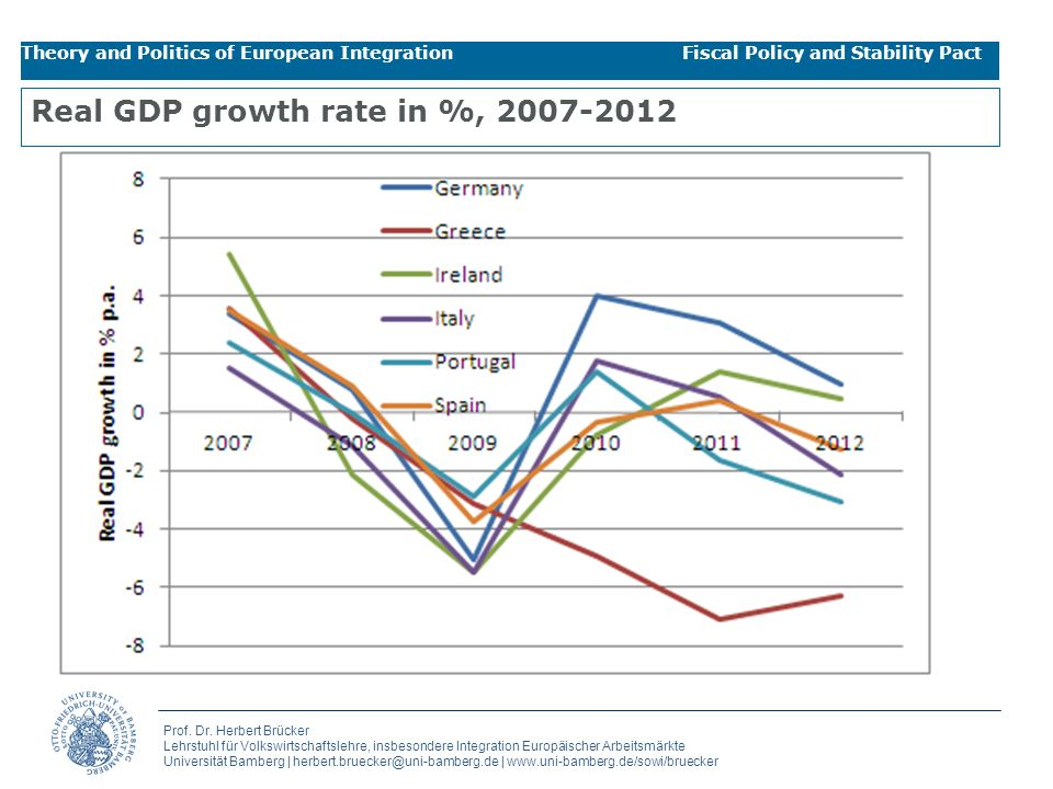 Real GDP growth rate in %, 2007-2012