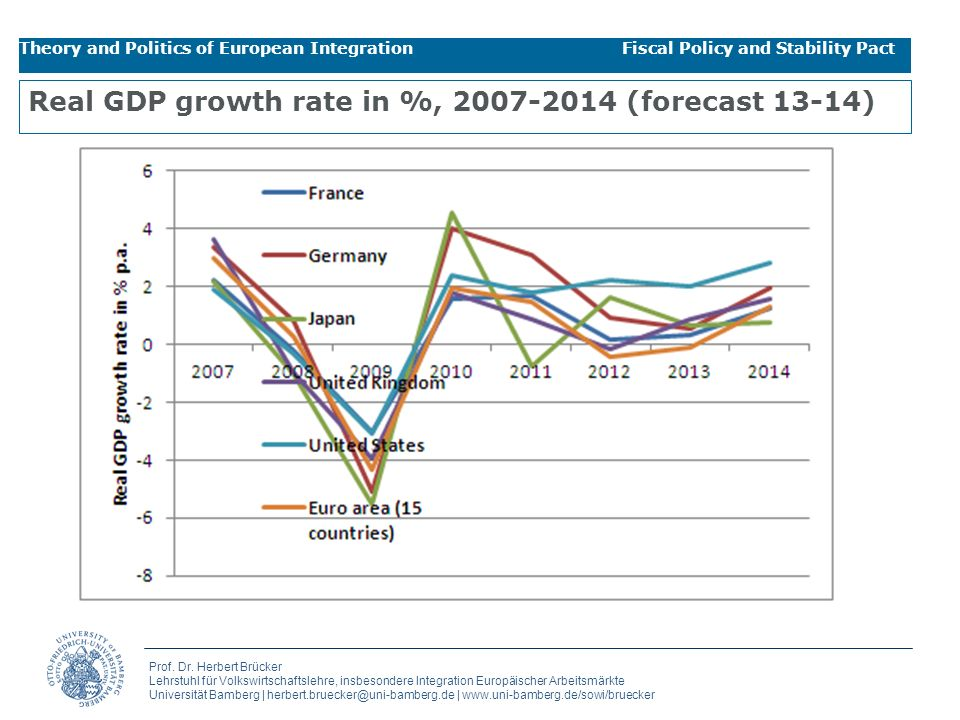 Real GDP growth rate in %, 2007-2014 (forecast 13-14)