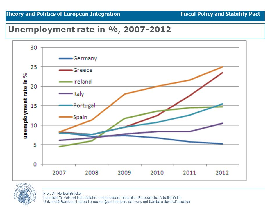 Unemployment rate in %, 2007-2012