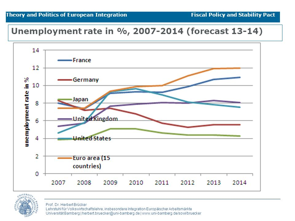 Unemployment rate in %, 2007-2014 (forecast 13-14)