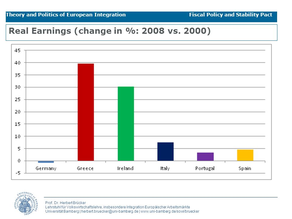Real Earnings (change in %: 2008 vs. 2000)