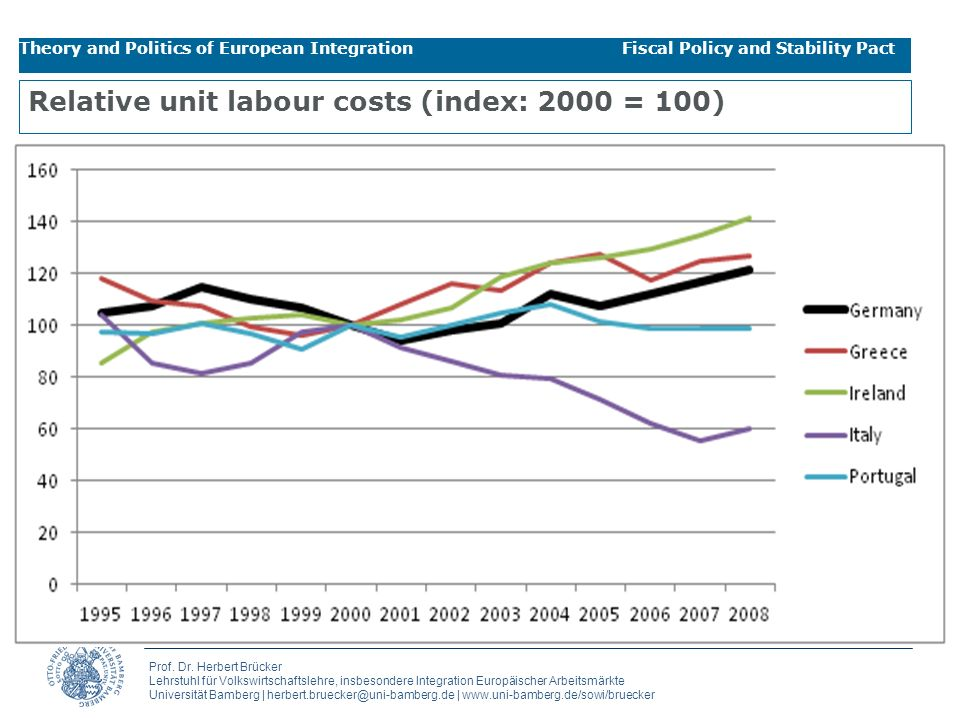 Relative unit labour costs (index: 2000 = 100)