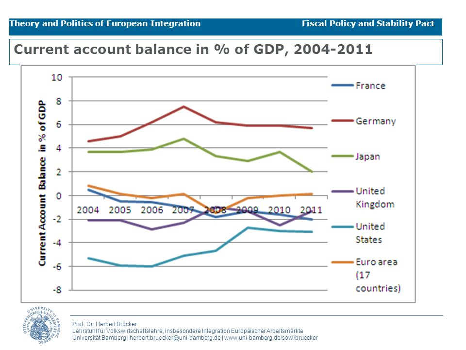 Current account balance in % of GDP, 2004-2011
