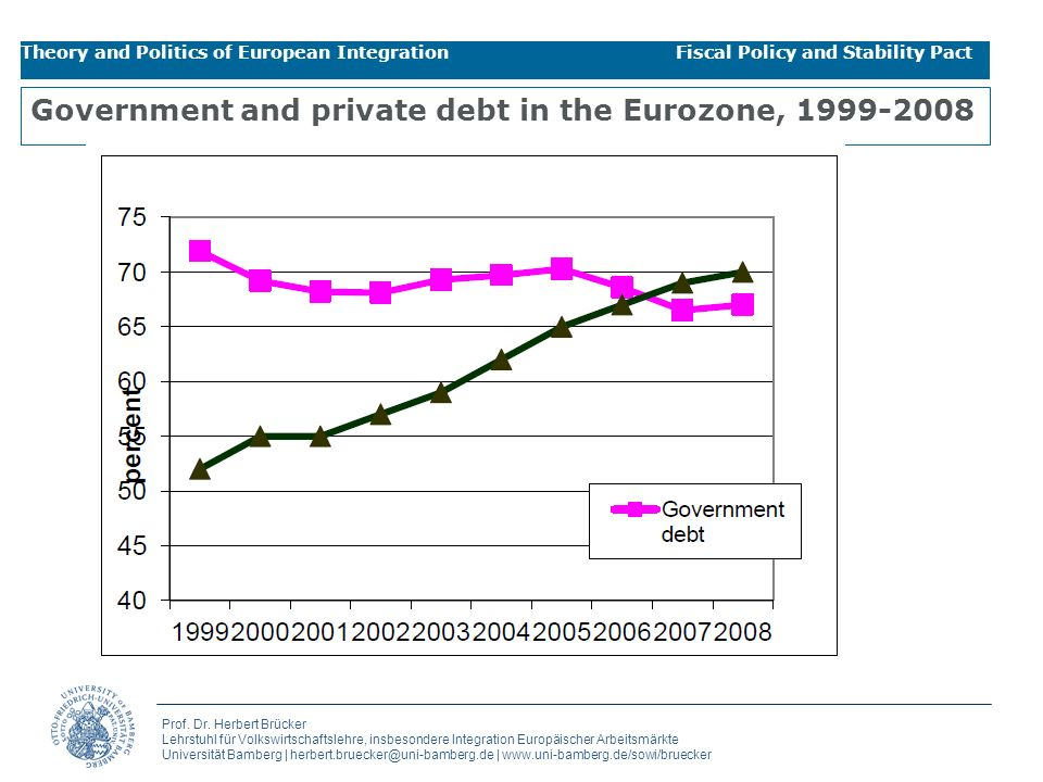 Government and private debt in the Eurozone, 1999-2008
