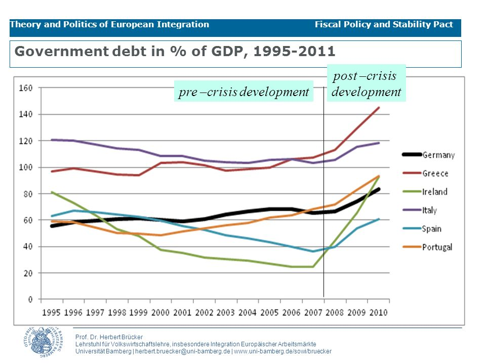 Government debt in % of GDP, 1995-2011