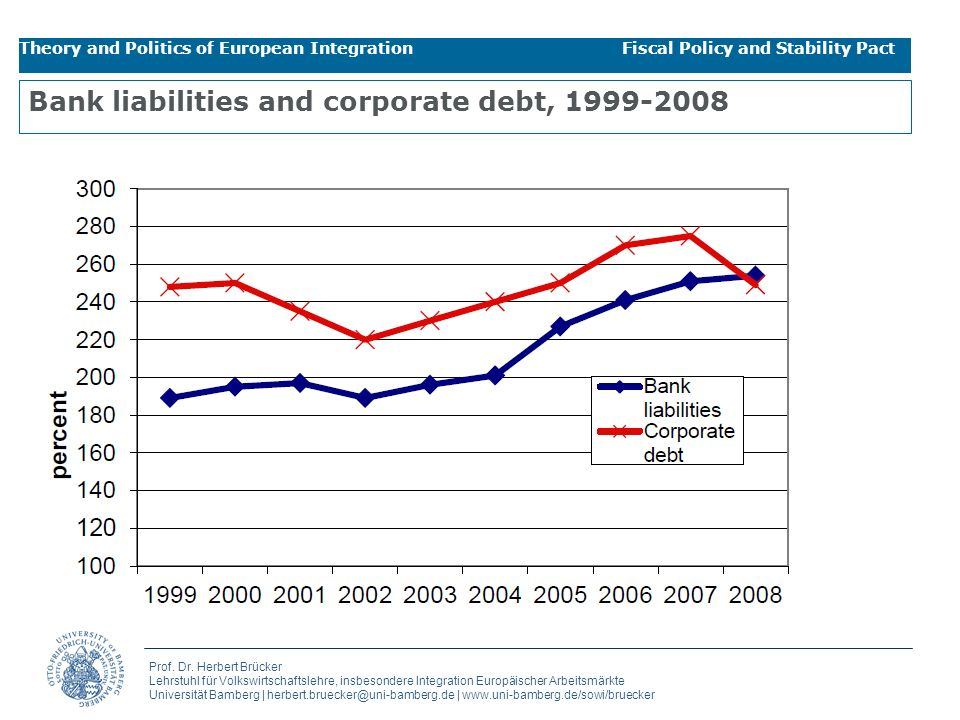 Bank liabilities and corporate debt, 1999-2008