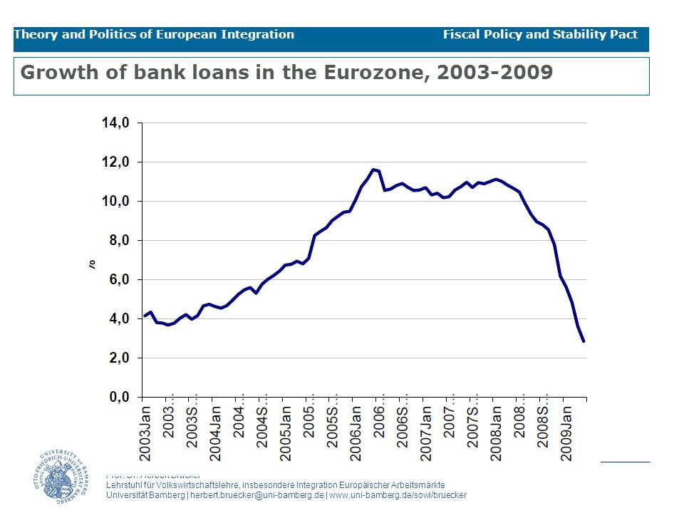 Growth of bank loans in the Eurozone,