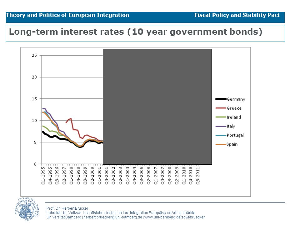 Long-term interest rates (10 year government bonds)