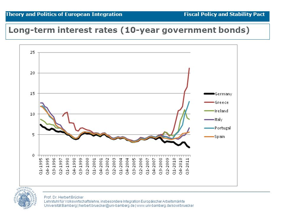 Long-term interest rates (10-year government bonds)