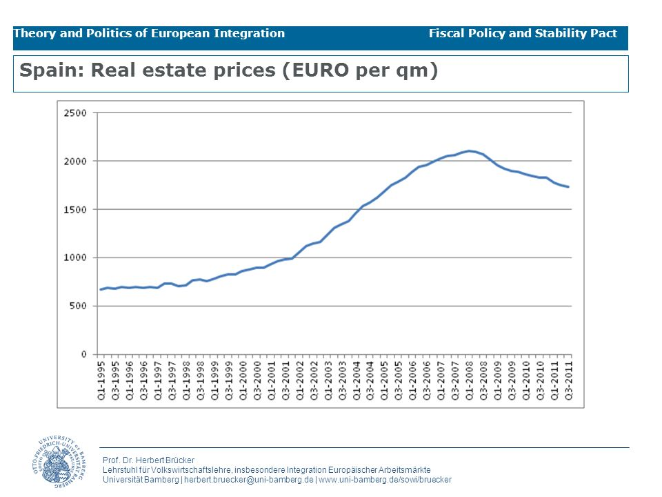 Spain: Real estate prices (EURO per qm)