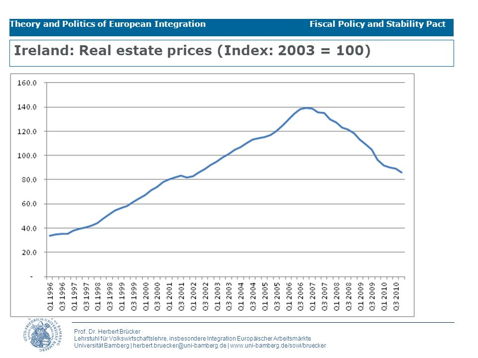 Ireland: Real estate prices (Index: 2003 = 100)