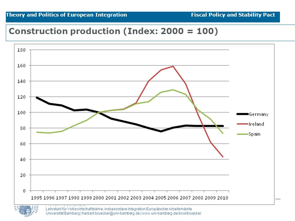 Construction production (Index: 2000 = 100)
