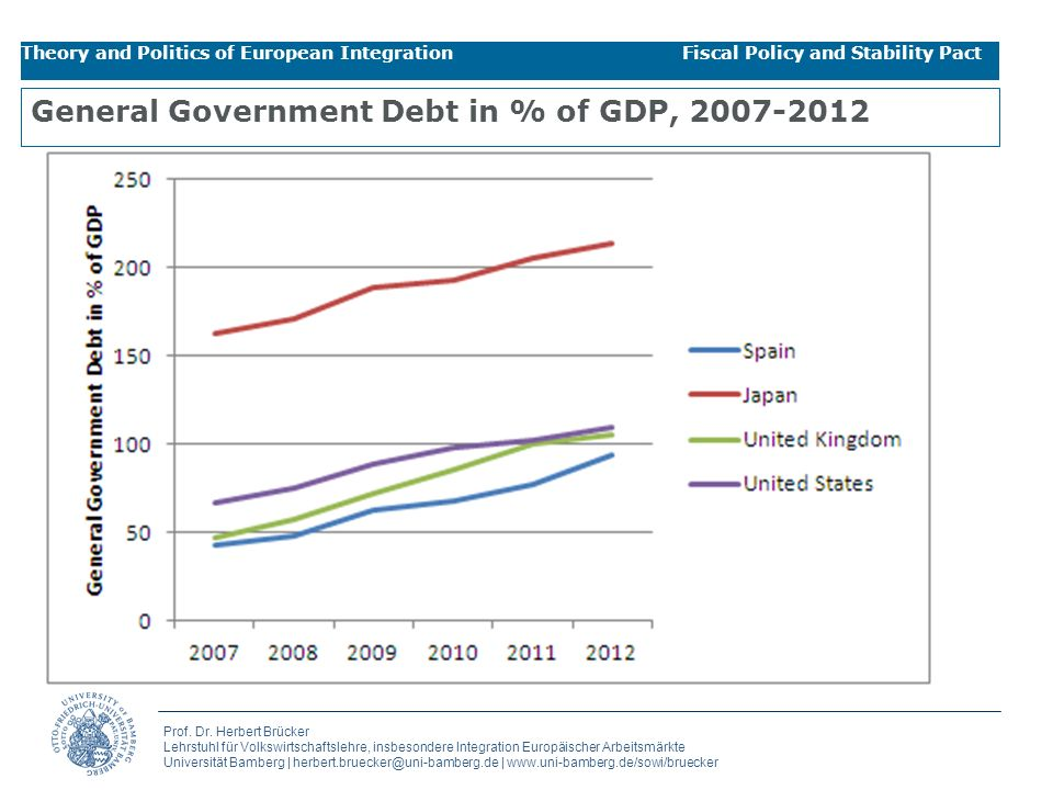 General Government Debt in % of GDP, 2007-2012